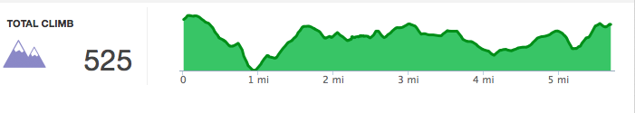 Elevation profile of the Kolb Farm Loop Trail at Kennesaw