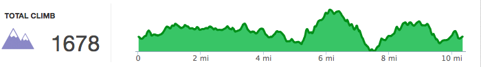 2015 Helen Holiday Trail Half-marathon elevation profile