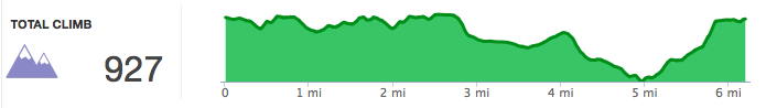 2015 Lookout Mountain 10K Trail Race Elevation Profile