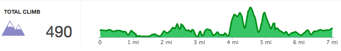 Boundary Waters Park trail elevation profile