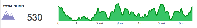 Elevation profile of our run along South Peachtree Creek