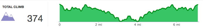 Elevation profile of my run from Woodward to the Phoenix Trail and back